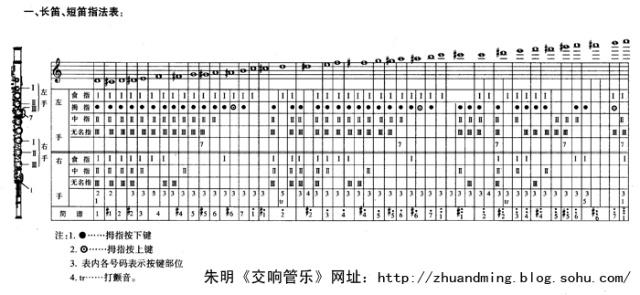 长笛指法表